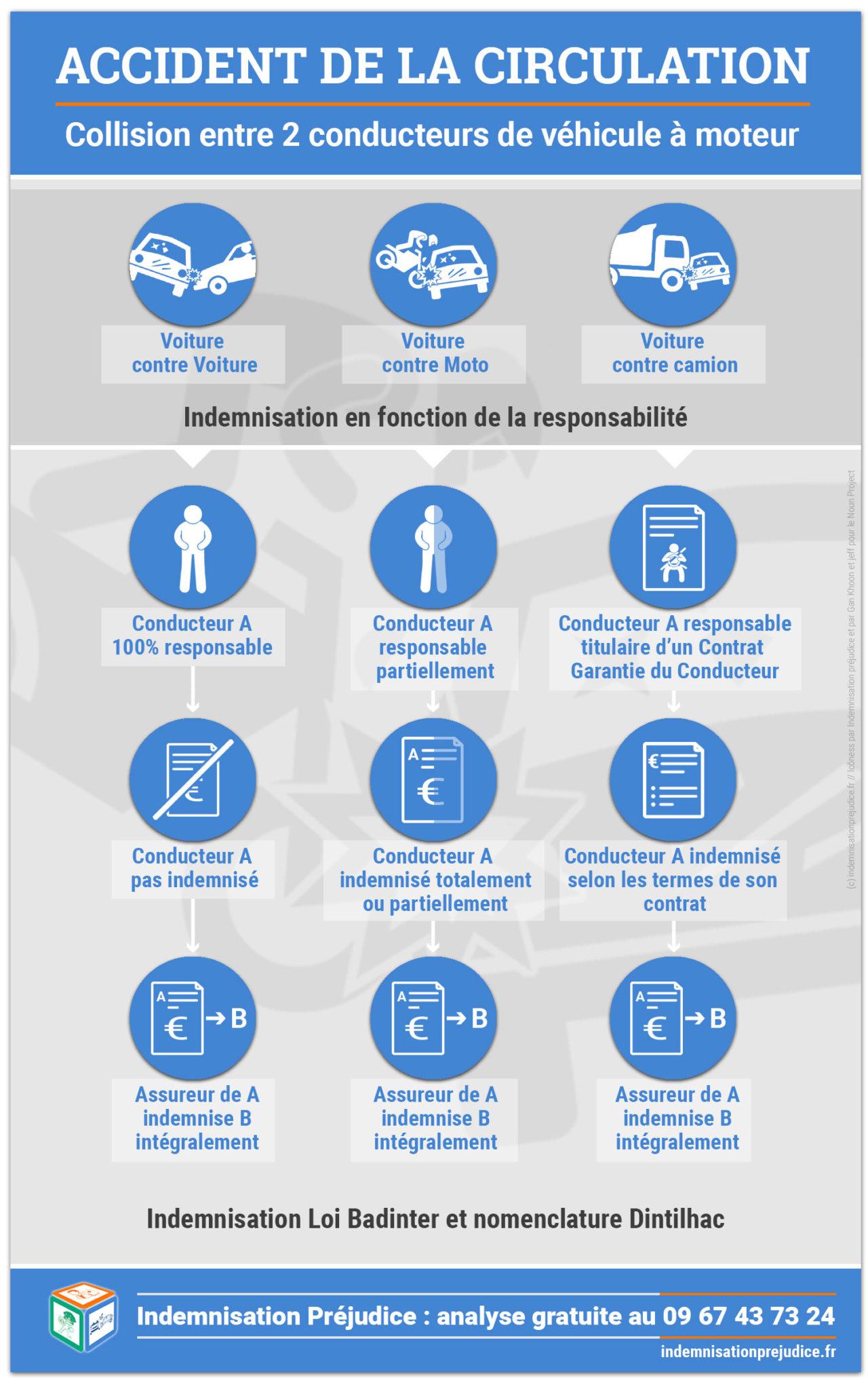 Les règles d'indemnisation des victimes d'accidents lors de la collision entre deux véhicules à moteur.