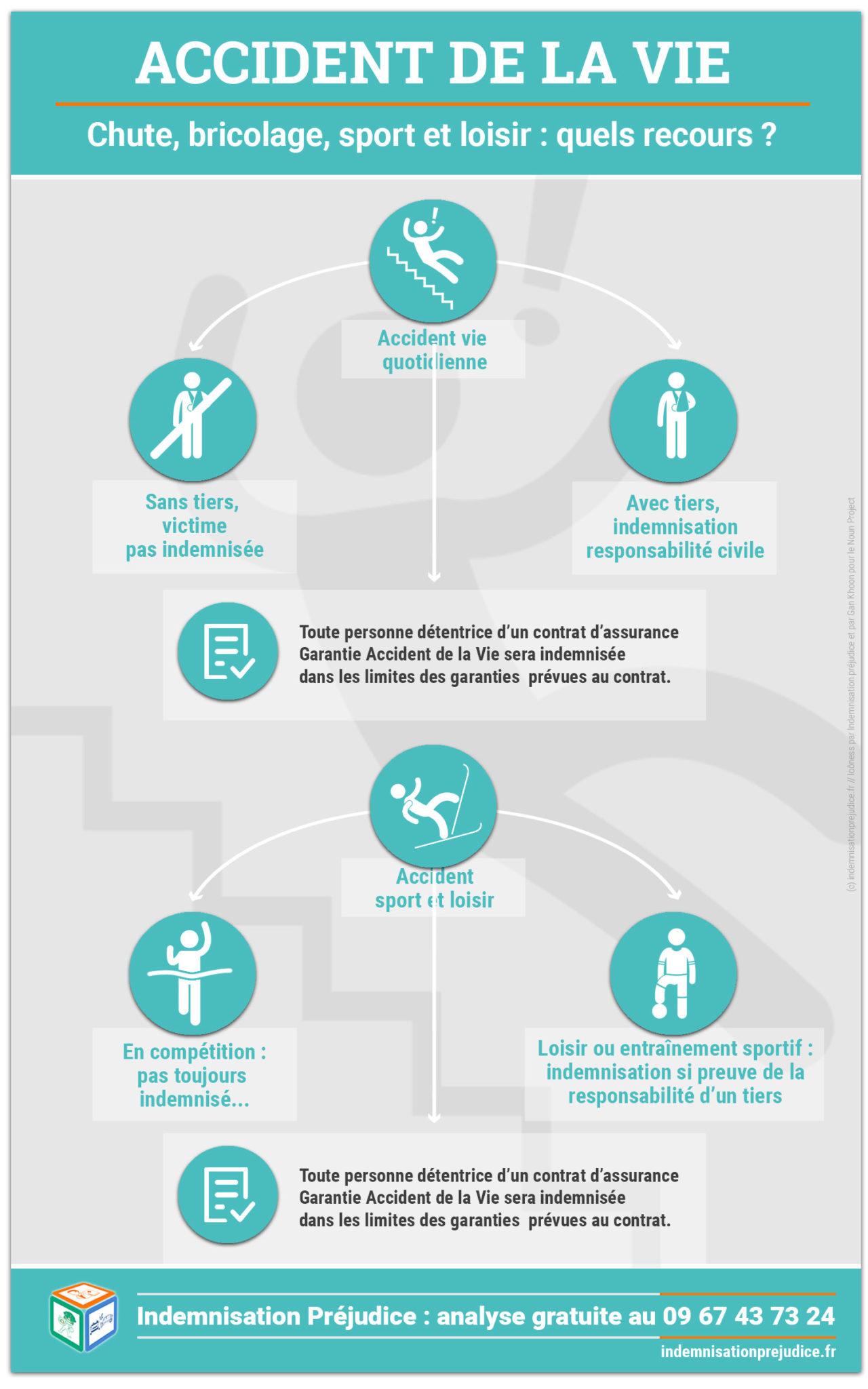 indemnisation préjudice-accident de la vie-infographie