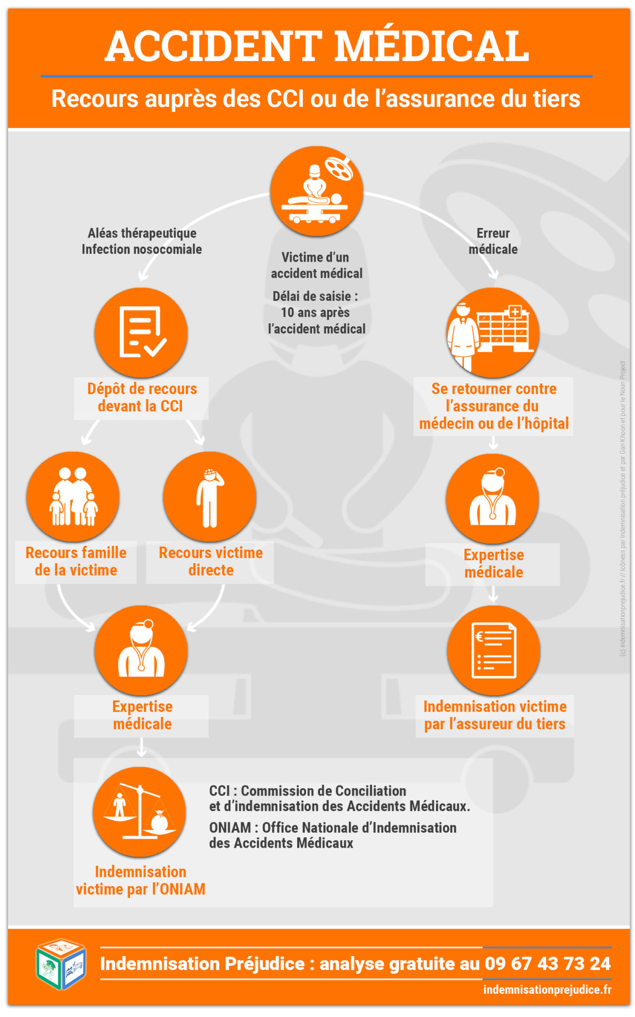 idemnisation préjudice -accident médical - infographie